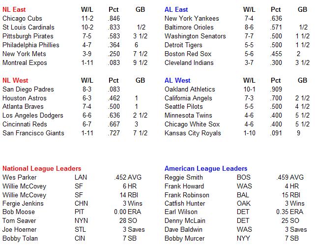 Name:  MLB Standings.PNG Views: 755 Size:  34.8 KB