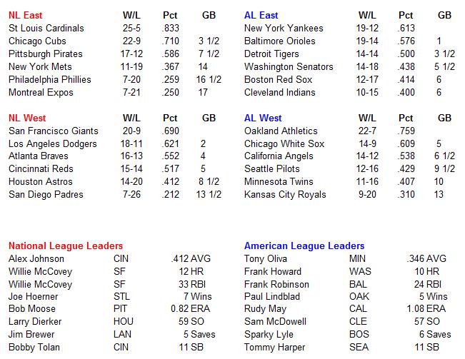 Name:  MLB Standings.PNG Views: 714 Size:  35.8 KB