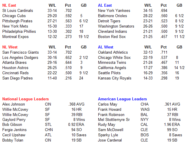 Name:  MLB Standings.PNG Views: 696 Size:  36.4 KB