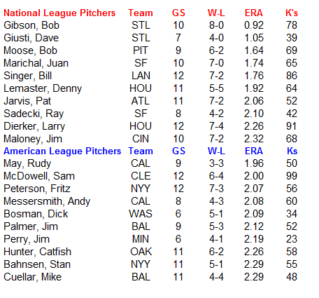 Name:  MLB Pitchers.PNG Views: 662 Size:  24.6 KB