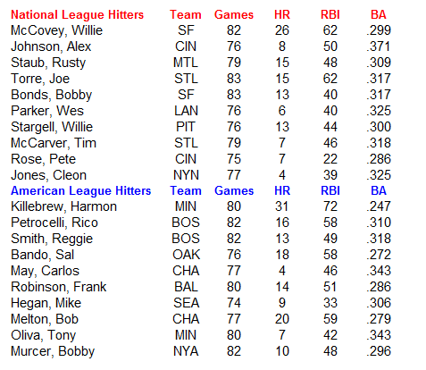 Name:  MLB Hitters.PNG Views: 583 Size:  24.9 KB