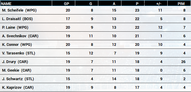 Name:  2020-21 NHL Playoff Scoring Race.PNG Views: 659 Size:  204.7 KB