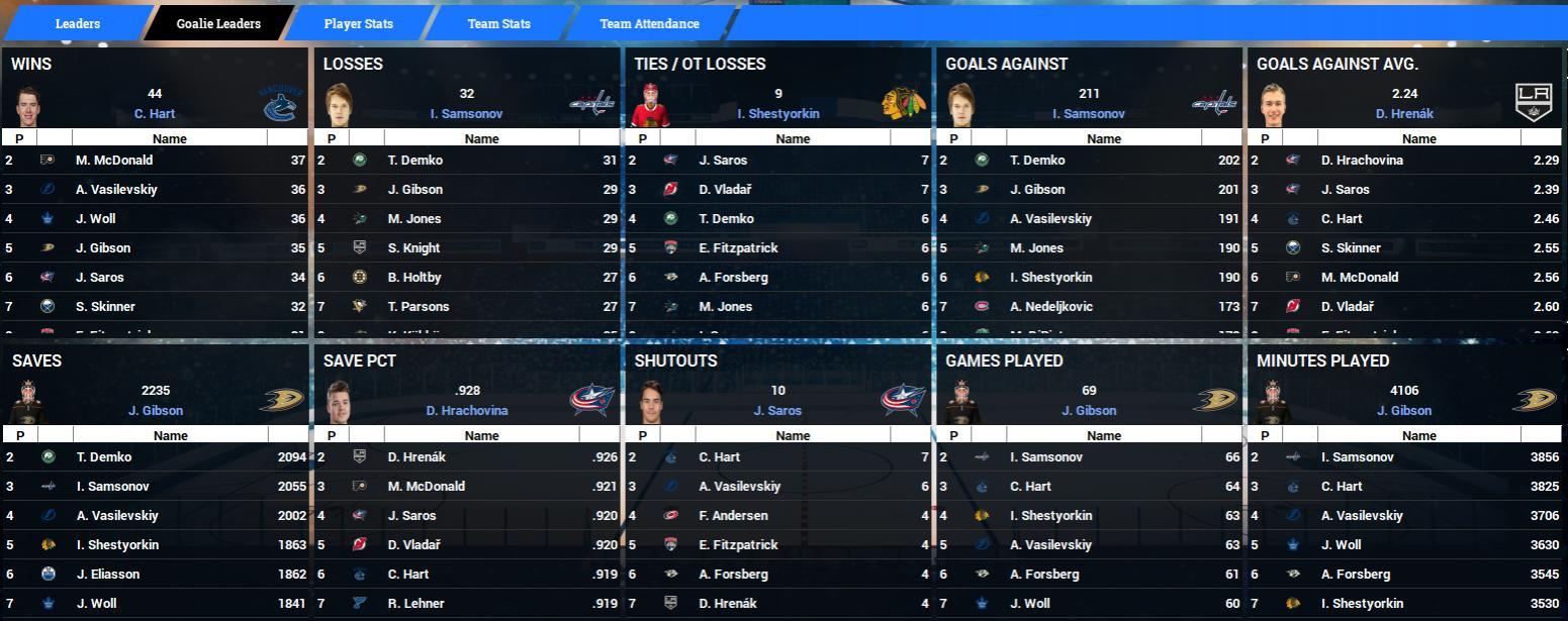 Name:  2024-25 NHL Goaltenders Final.jpg Views: 235 Size:  155.4 KB