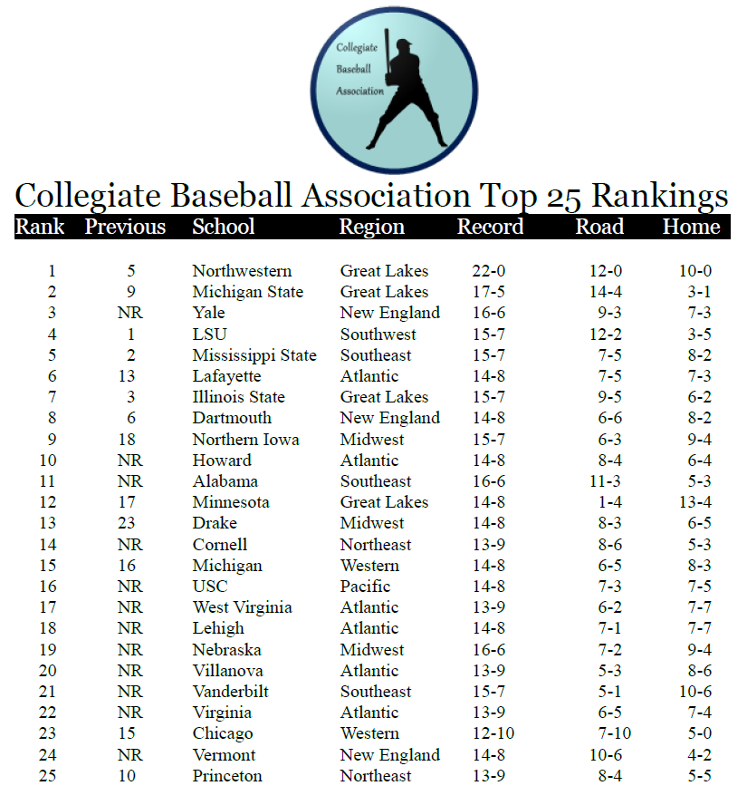 Name:  CBA Top 25 Rankings 04011897.png